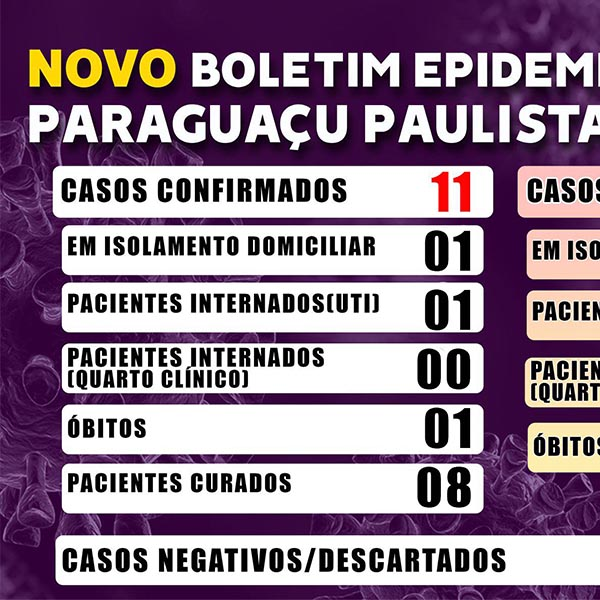 Paraguaçu tem 61 casos descartados para Covid-19, de acordo com resultado de exame laboratorial