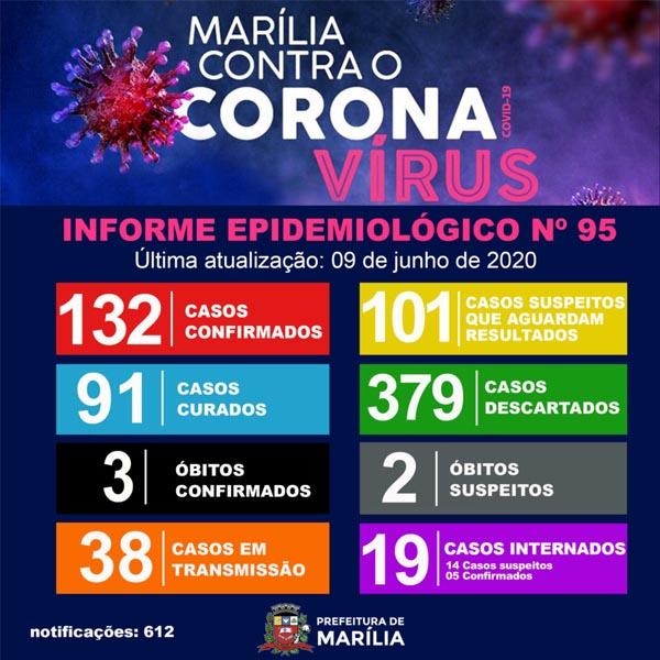 Mãe e filha morrem com Covid-19 em Marília; cidade contabiliza três óbitos pela doença