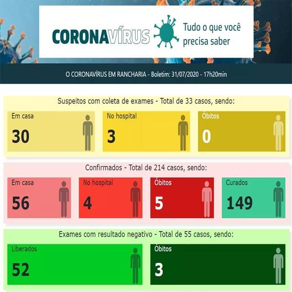 Rancharia registra mais duas mortes confirmadas pela Covid-19 e contabiliza 214 casos positivos