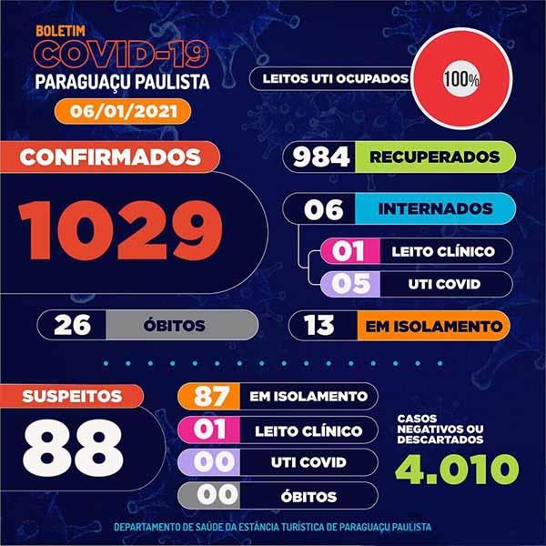 Paraguaçu Paulista confirma o 26º óbito por Covid-19