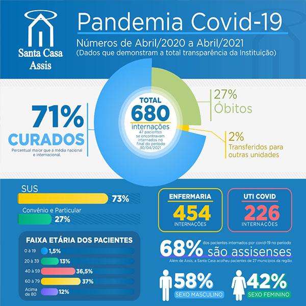 71% dos pacientes Covid-19 tiveram alta da Santa Casa de Assis