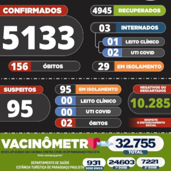 Boletim mostra os novos números da Covid-19 em Paraguaçu Paulista